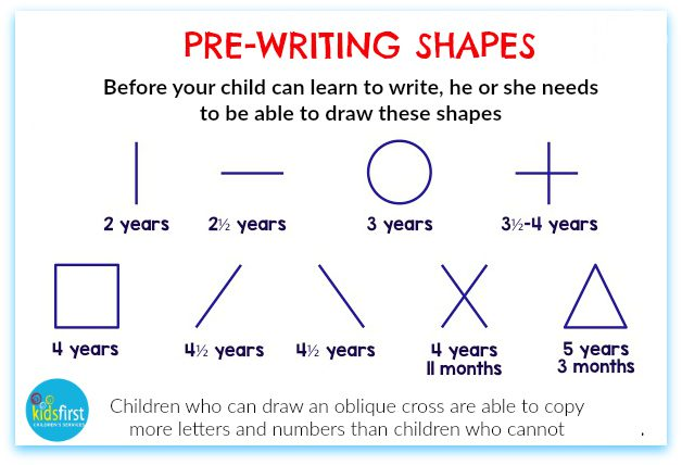 Handwriting: Pre-writing shapes for preschoolers - Advice from children's occupational therapists in Sydney's northern beaches